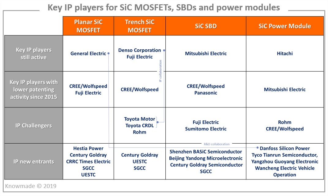 key IP players SiC MOSFETs SBDs power modules Knowmade yole jan2019