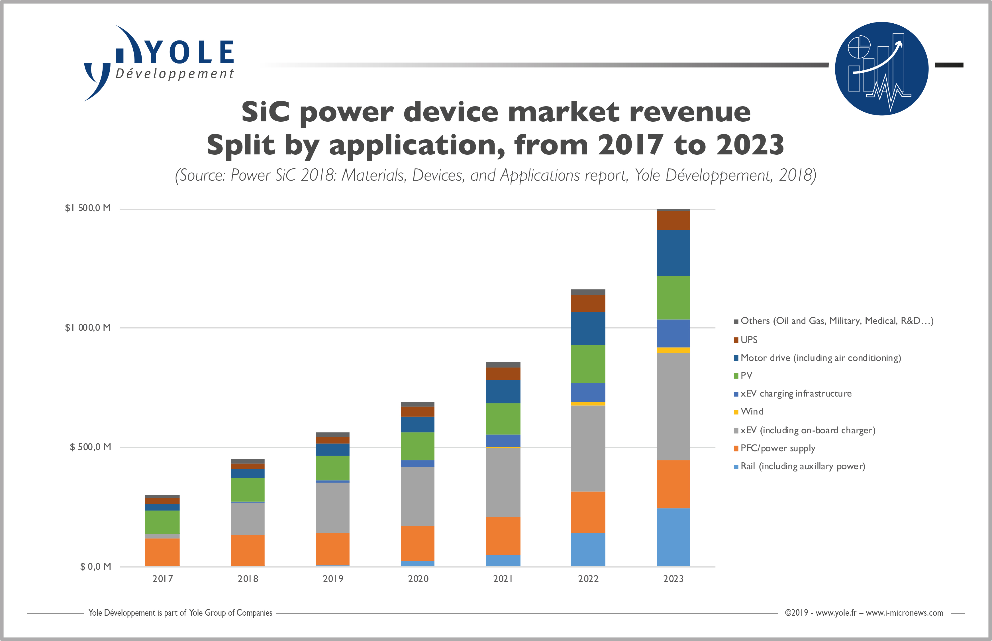 sic power device markt revenue split applications yole power sic jan2019