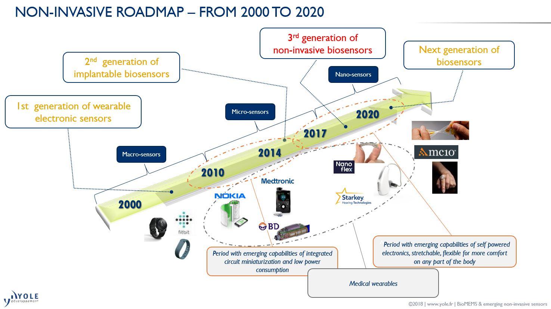 biomems 2019 yole valencell