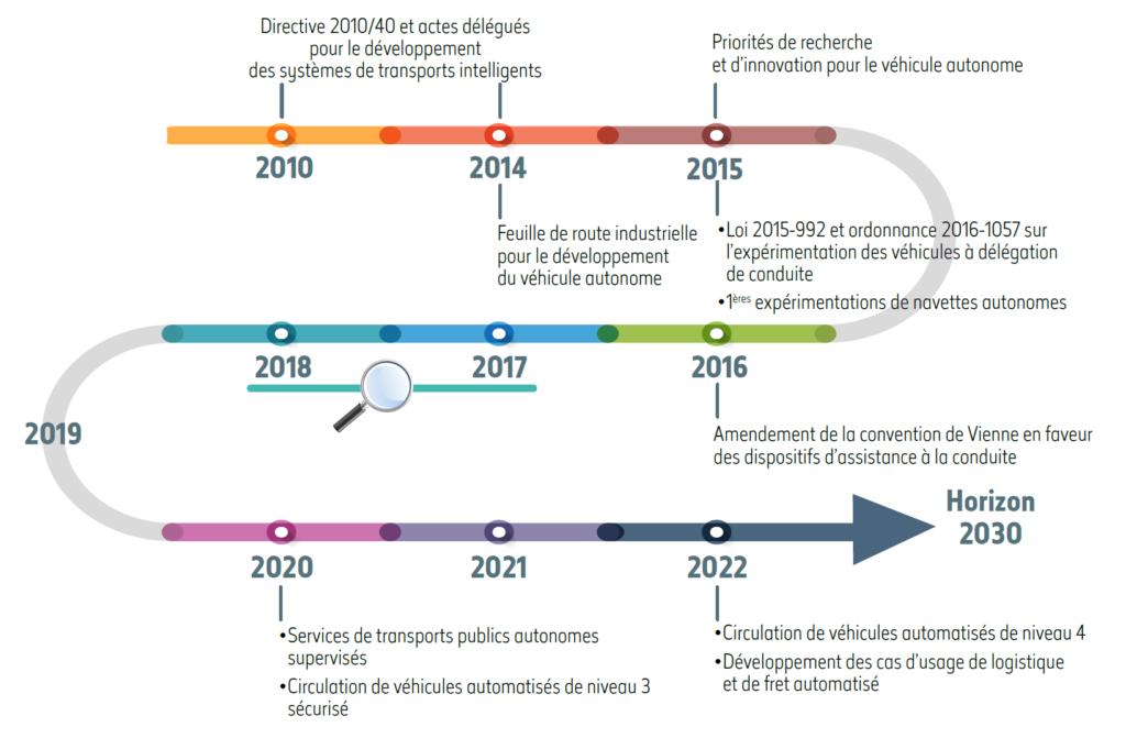 stratégie nationale developpement vehicules autonomes - 2018