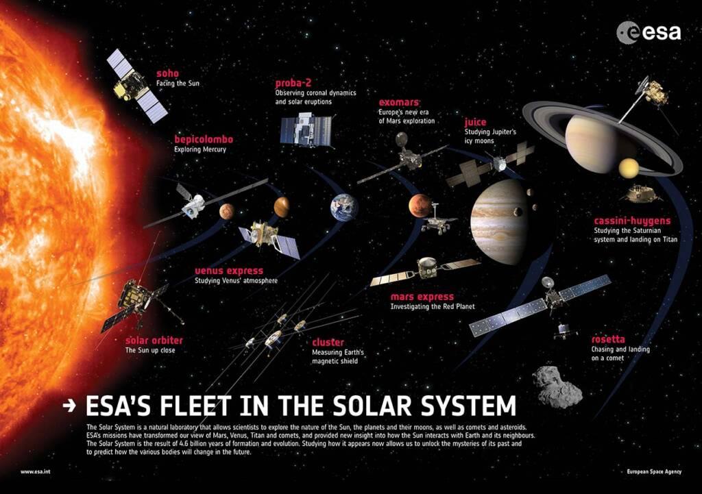 Poster de présentation des satellites de l'Agence spatiale européenne