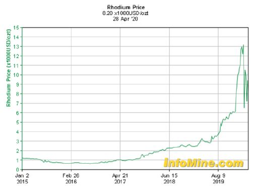 rhodium-price-graph