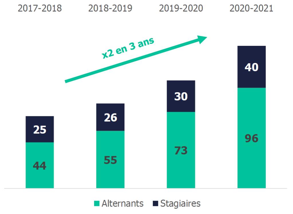 Evolution du nombre d'alternants et stagiaires au sein du groupe Seqens de 2017 à 2020.